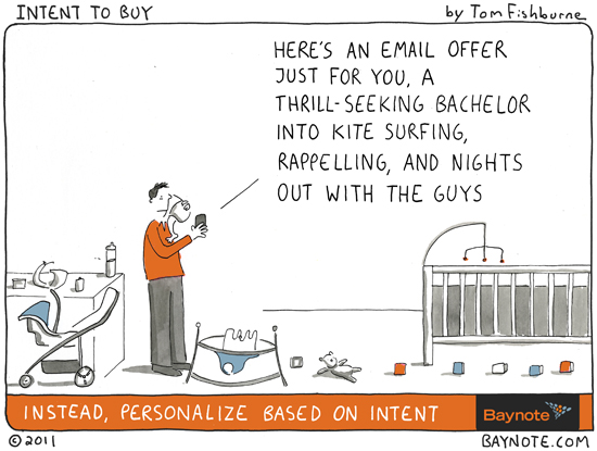 Write relevant email content